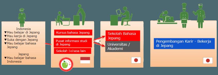 kursus_bahasa_Jepang